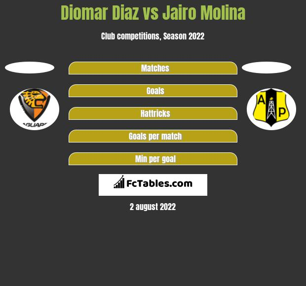 Diomar Diaz vs Jairo Molina h2h player stats