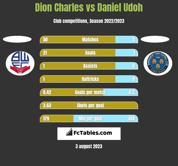 Dion Charles vs Daniel Udoh h2h player stats