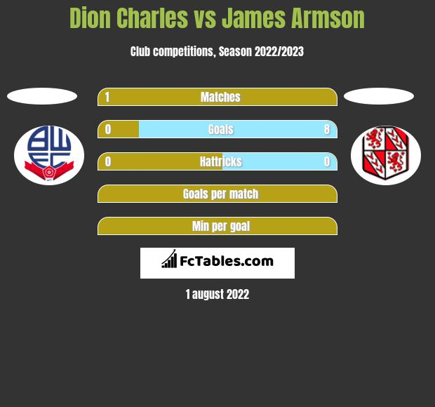 Dion Charles vs James Armson h2h player stats