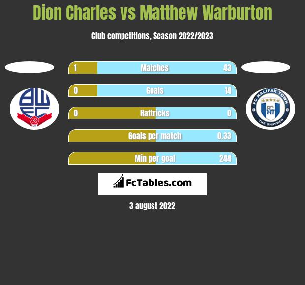 Dion Charles vs Matthew Warburton h2h player stats