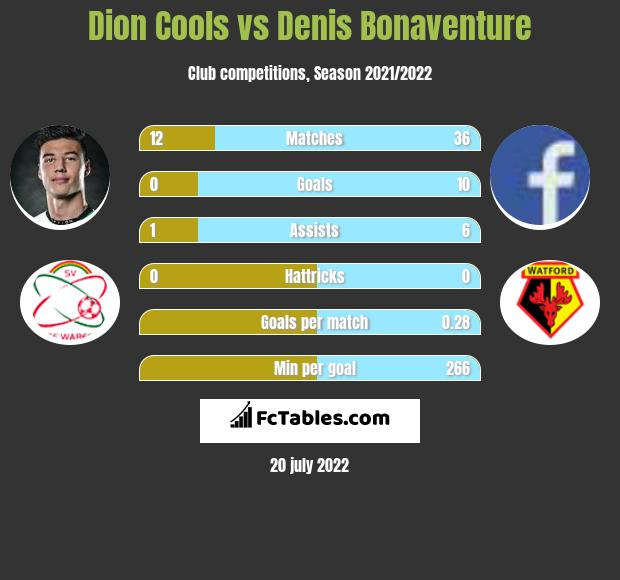Dion Cools vs Denis Bonaventure infographic