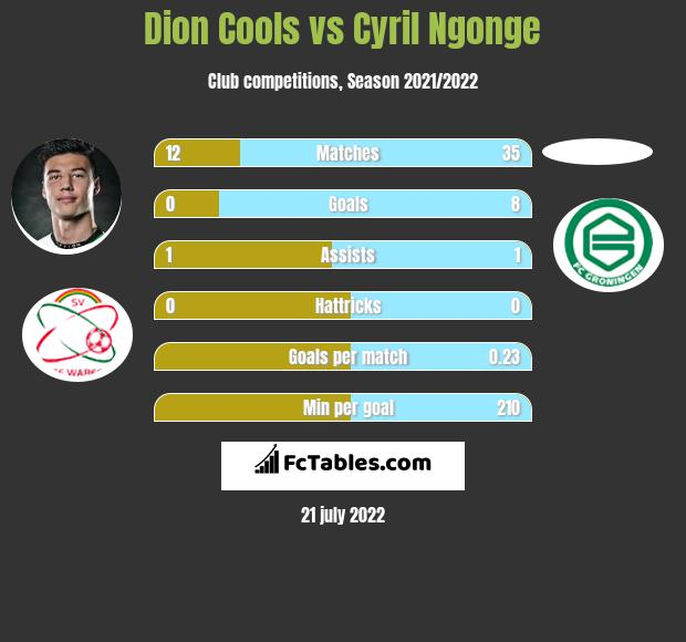 Dion Cools vs Cyril Ngonge infographic