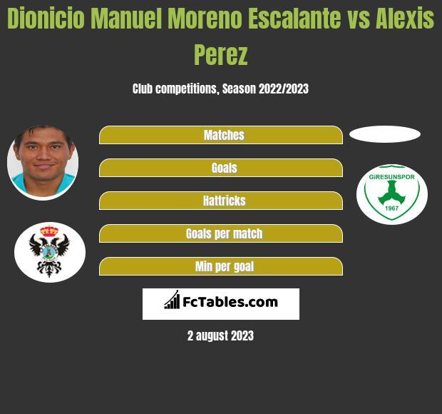 Dionicio Manuel Moreno Escalante vs Alexis Perez infographic