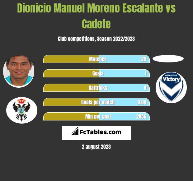 Dionicio Manuel Moreno Escalante vs Cadete infographic