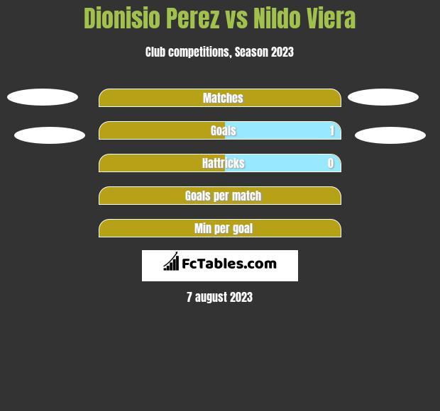 Dionisio Perez vs Nildo Viera h2h player stats