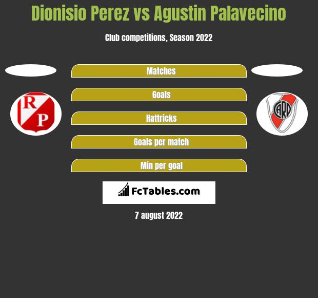 Dionisio Perez vs Agustin Palavecino h2h player stats