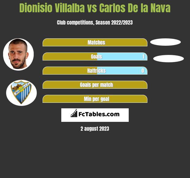 Dionisio Villalba vs Carlos De la Nava h2h player stats