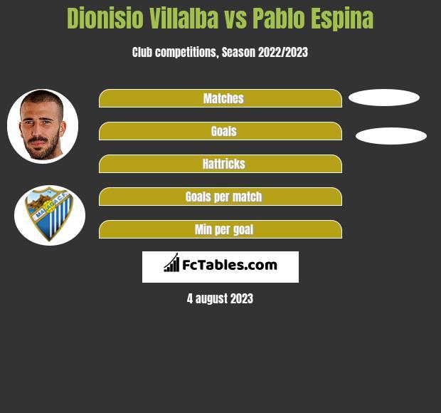 Dionisio Villalba vs Pablo Espina h2h player stats