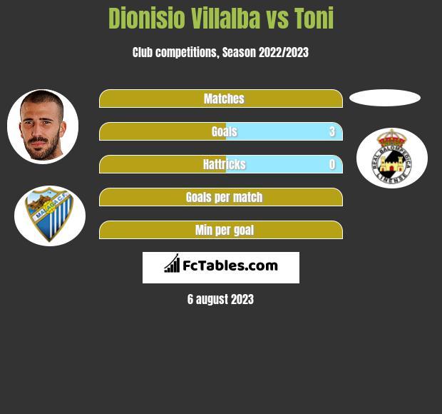 Dionisio Villalba vs Toni h2h player stats