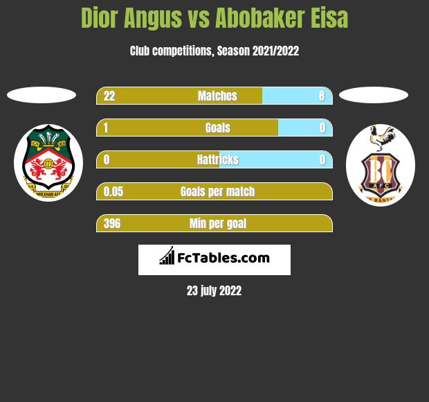 Dior Angus vs Abobaker Eisa h2h player stats