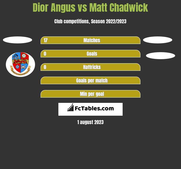 Dior Angus vs Matt Chadwick h2h player stats