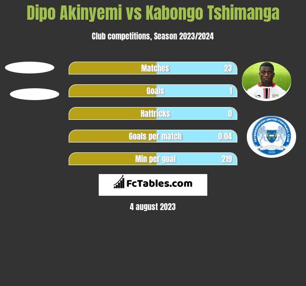 Dipo Akinyemi vs Kabongo Tshimanga h2h player stats