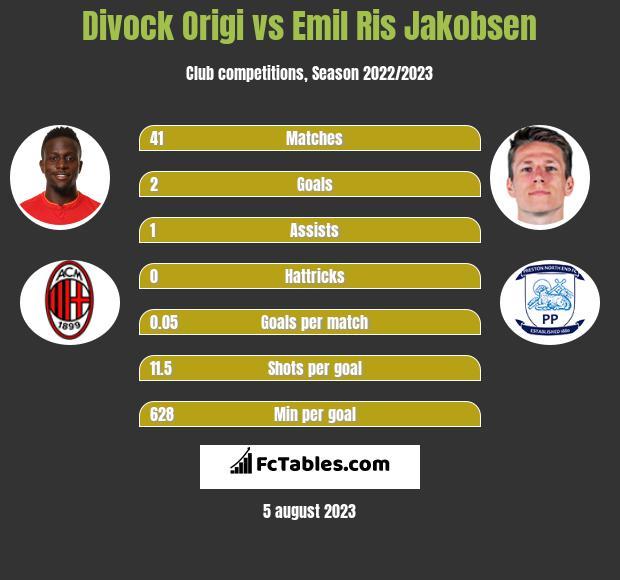 Divock Origi vs Emil Ris Jakobsen infographic