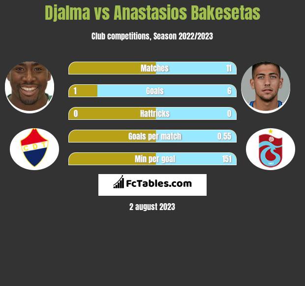 Djalma vs Anastasios Bakesetas infographic