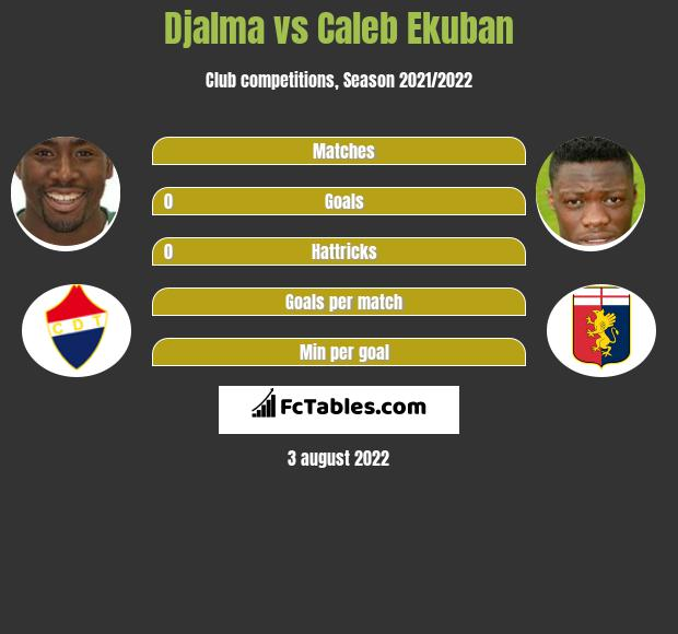 Djalma infographic statistics for Trabzonspor