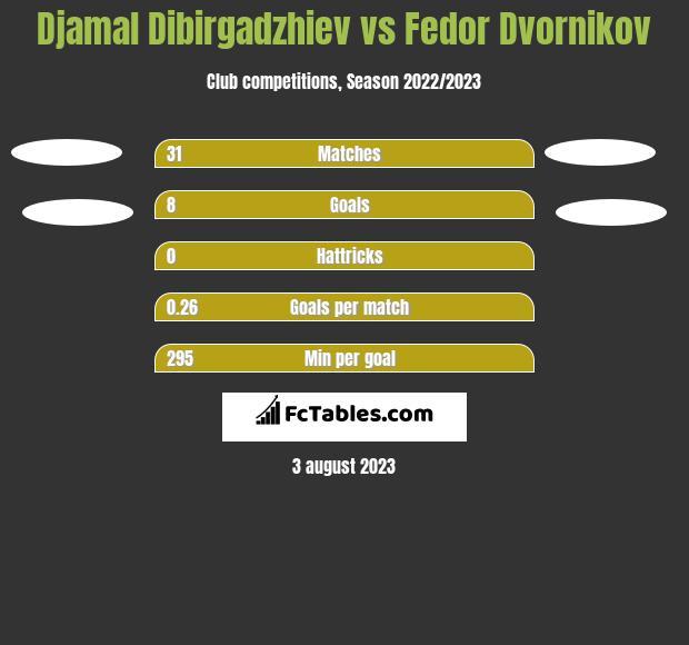 Djamal Dibirgadzhiev vs Fedor Dvornikov h2h player stats