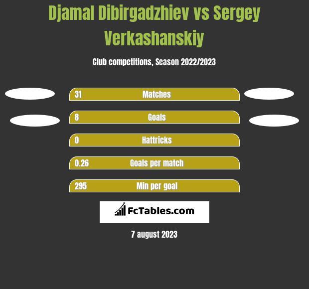 Djamal Dibirgadzhiev vs Sergey Verkashanskiy h2h player stats