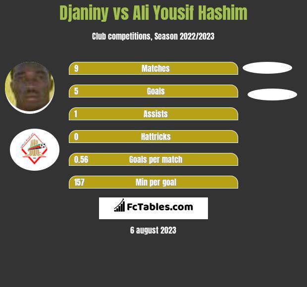 Djaniny vs Ali Yousif Hashim infographic