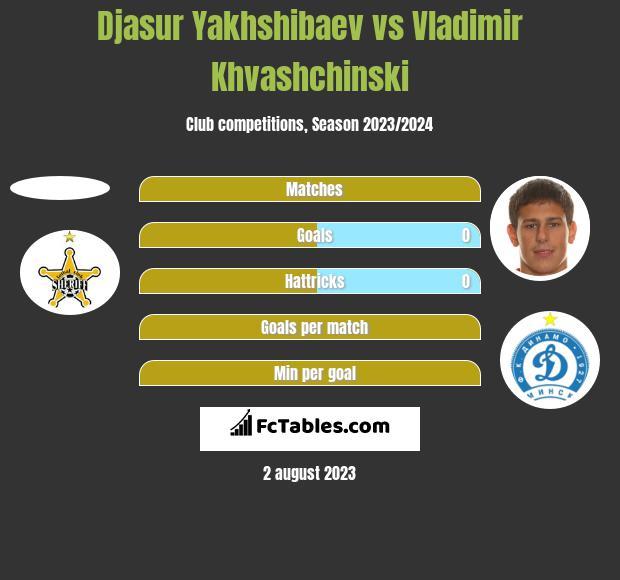 Djasur Yakhshibaev vs Vladimir Khvashchinski h2h player stats
