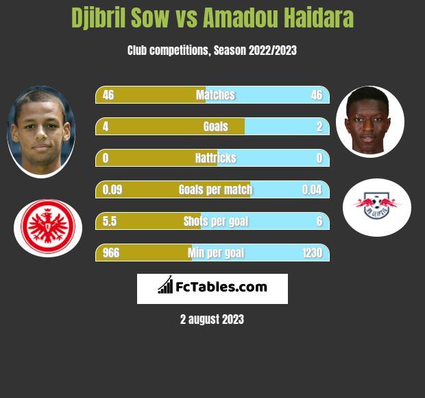Djibril Sow vs Amadou Haidara infographic