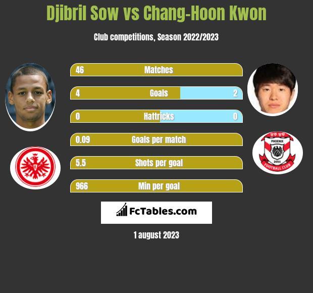 Djibril Sow vs Chang-Hoon Kwon infographic