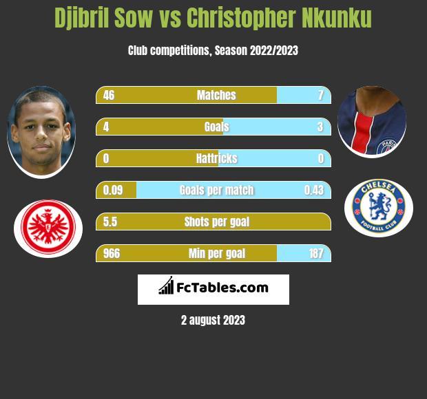 Djibril Sow vs Christopher Nkunku infographic