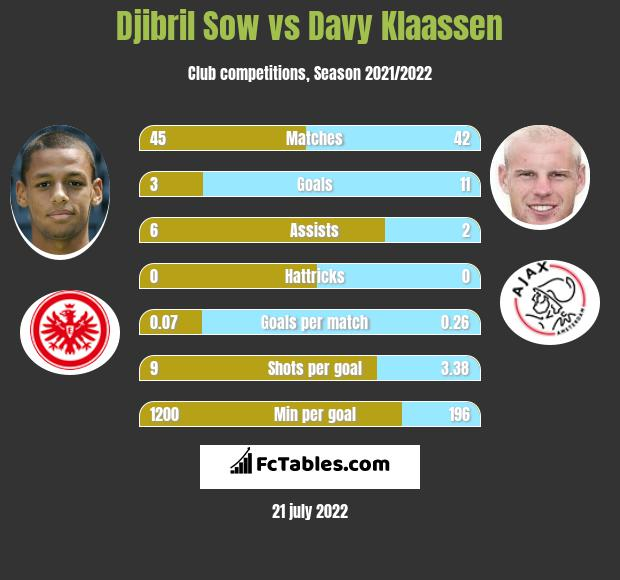 Djibril Sow vs Davy Klaassen infographic