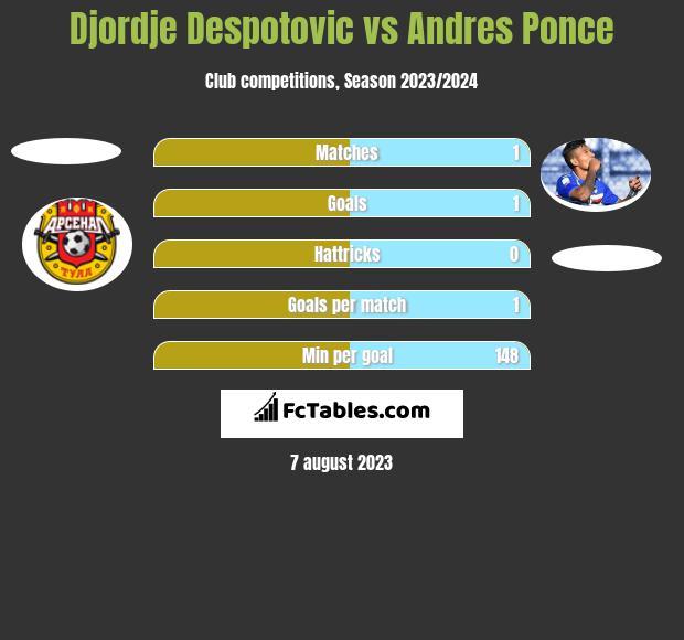 Djordje Despotovic vs Andres Ponce h2h player stats