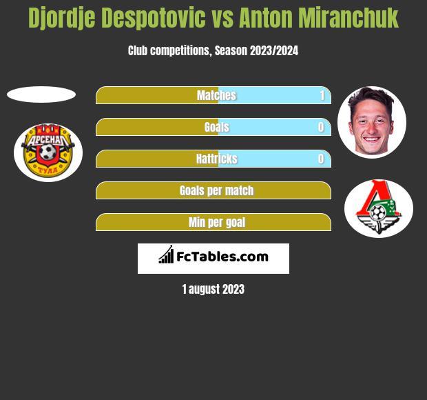 Djordje Despotovic vs Anton Miranchuk h2h player stats