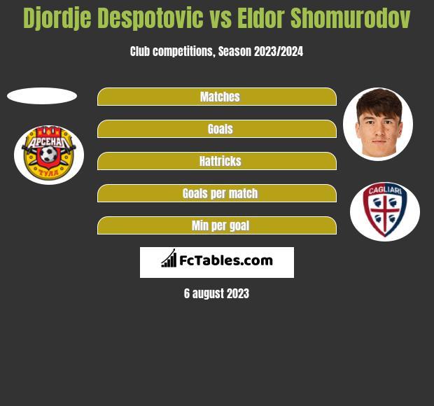Djordje Despotovic vs Eldor Shomurodov h2h player stats