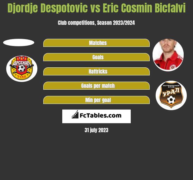 Djordje Despotovic vs Eric Cosmin Bicfalvi h2h player stats