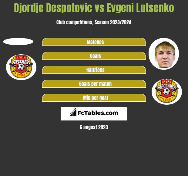 Djordje Despotovic vs Evgeni Lutsenko h2h player stats