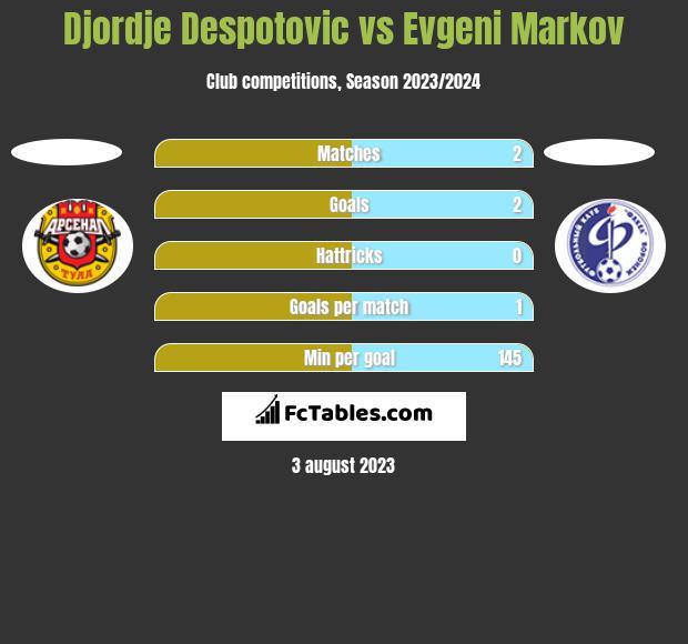 Djordje Despotovic vs Evgeni Markov h2h player stats