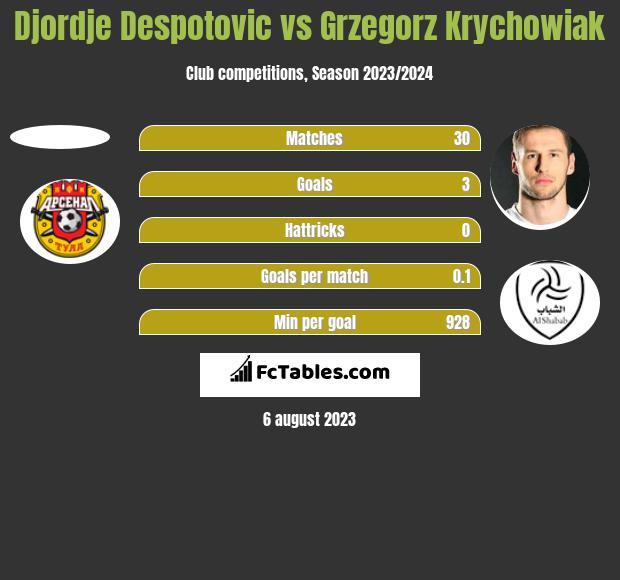 Djordje Despotovic vs Grzegorz Krychowiak h2h player stats