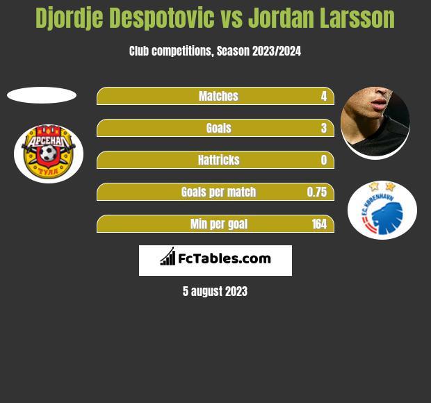 Djordje Despotovic vs Jordan Larsson h2h player stats