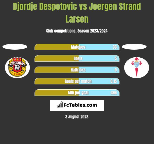 Djordje Despotovic vs Joergen Strand Larsen h2h player stats