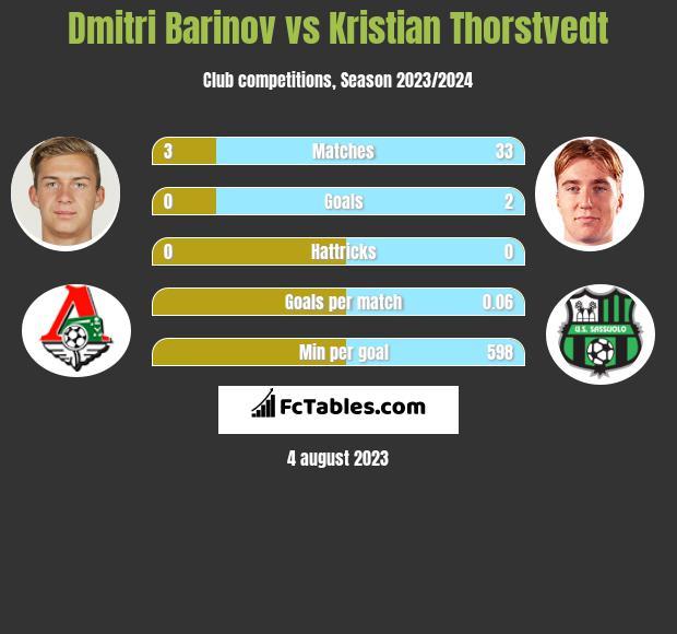 Dmitri Barinov vs Kristian Thorstvedt infographic