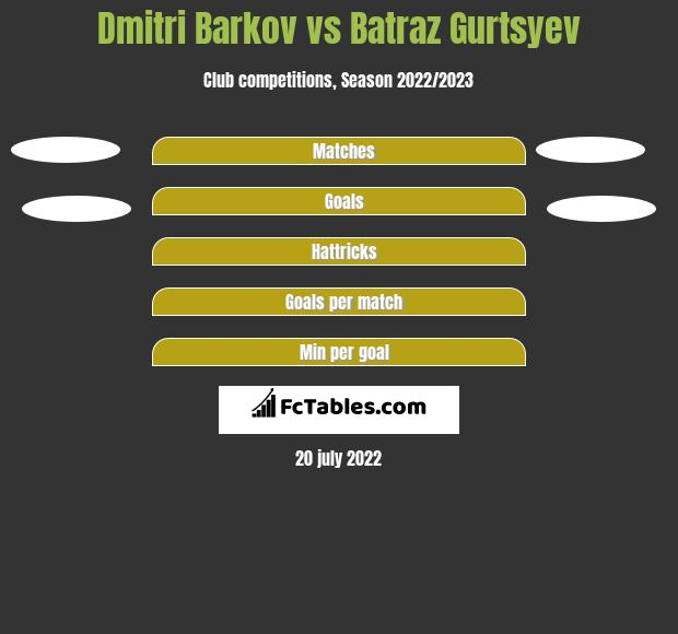 Dmitri Barkov vs Batraz Gurtsyev h2h player stats