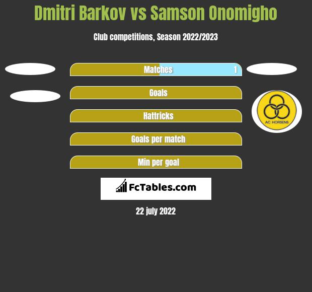 Dmitri Barkov vs Samson Onomigho h2h player stats