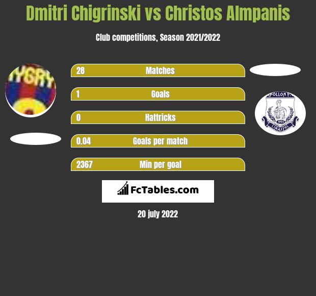 Dmytro Chyhrynskyi vs Christos Almpanis infographic