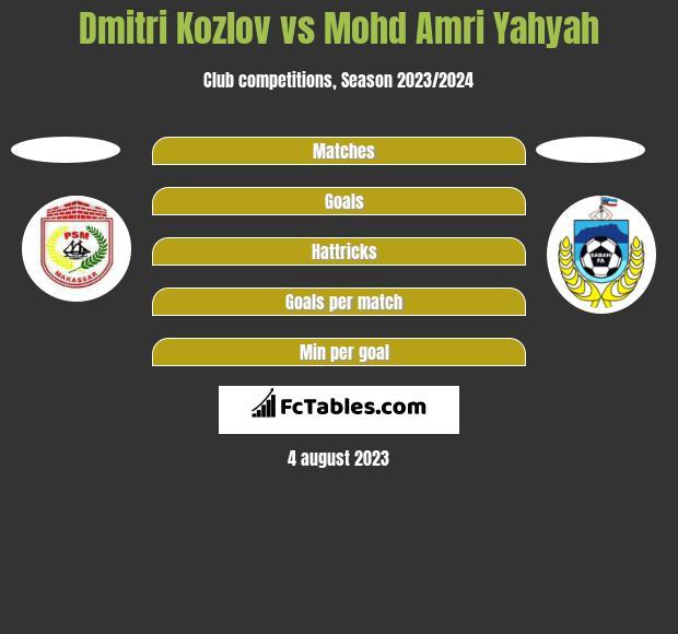Dmitri Kozlov vs Mohd Amri Yahyah h2h player stats