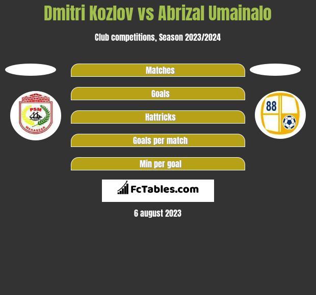 Dmitri Kozlov vs Abrizal Umainalo h2h player stats