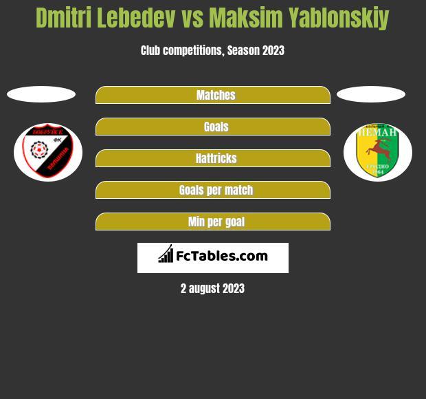 Dmitri Lebedev vs Maksim Yablonskiy h2h player stats