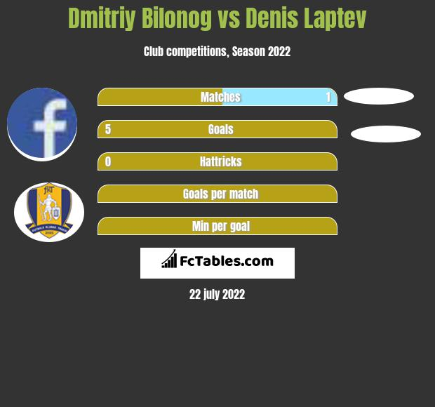 Dmitriy Bilonog vs Denis Laptev h2h player stats
