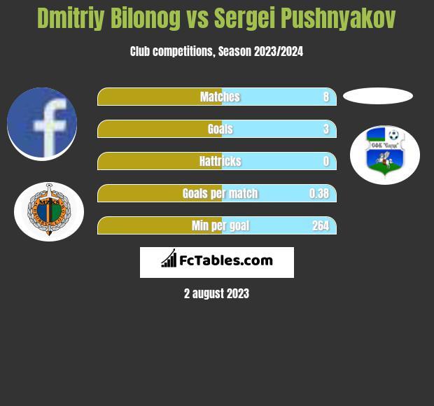 Dmitriy Bilonog vs Sergei Pushnyakov h2h player stats