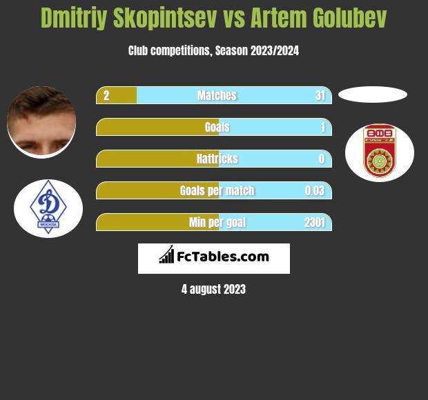 Dmitriy Skopintsev vs Artem Golubev infographic