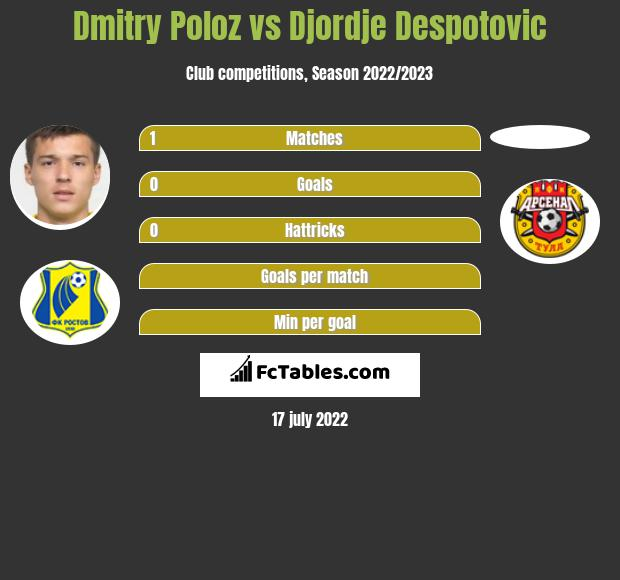 Dmitry Poloz infographic statistics for Dinamo St Petersburg