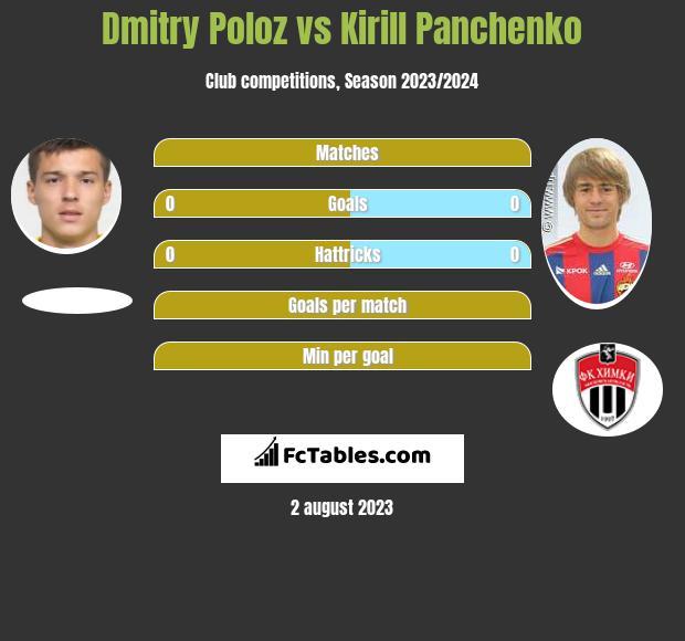 Dmitry Poloz vs Kirill Panchenko infographic