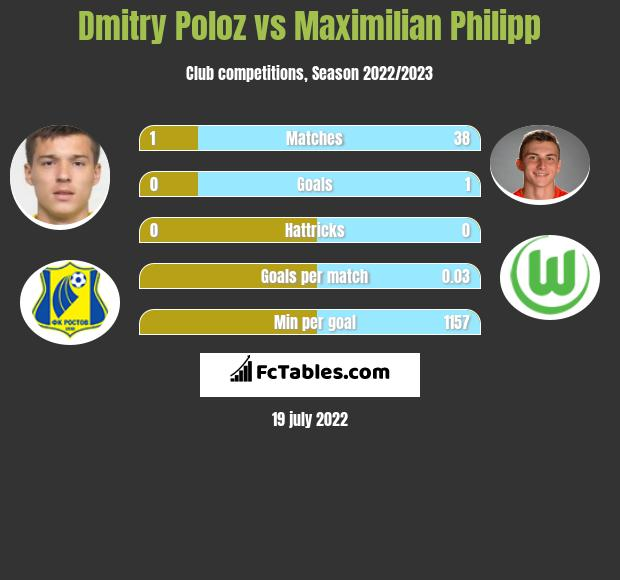 Dmitry Poloz vs Maximilian Philipp infographic