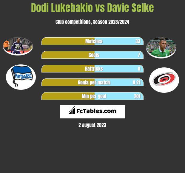 Dodi Lukebakio vs Davie Selke h2h player stats